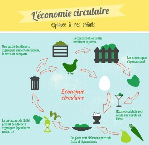 Infographie Economie Circulaire VS économie linéaire