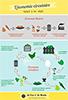 Infographie Economie Circulaire
