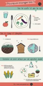 7 bonnes raisons de manger bio